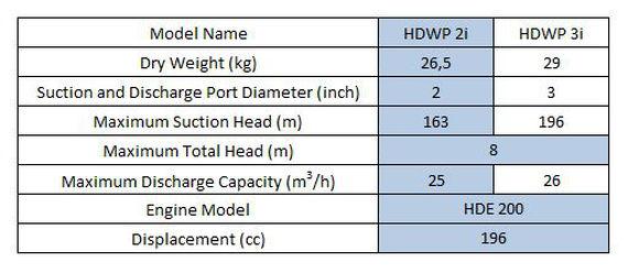 DIMENSION HDWP 2i Engine Water Pump